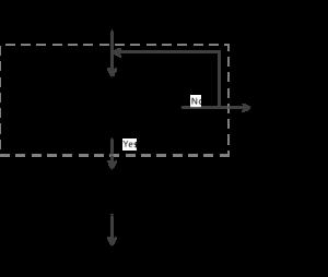 EEPROMアクセスチャート図